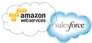 Amazon and Salesforce Integration Brisbane